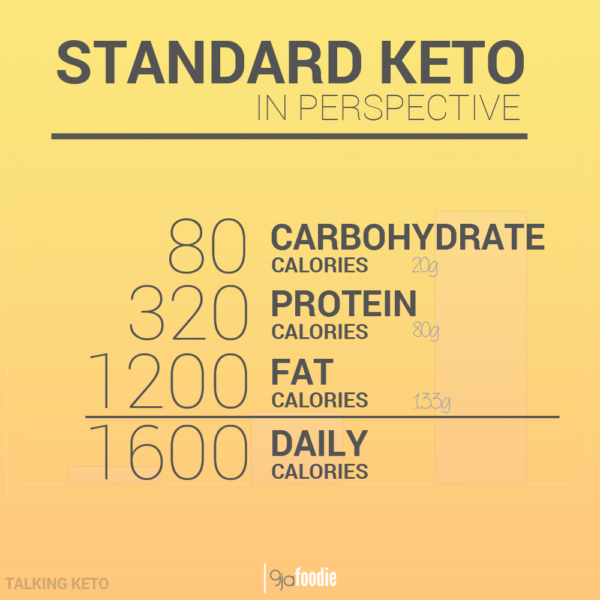 Standard keto macro breakdown NIGERIAN KETOGENIC DIET