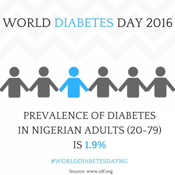 World diabetes day nigeria healthy drink recipe prevalence of diabetes in nigerian adults 1 forumfinder Choice Image