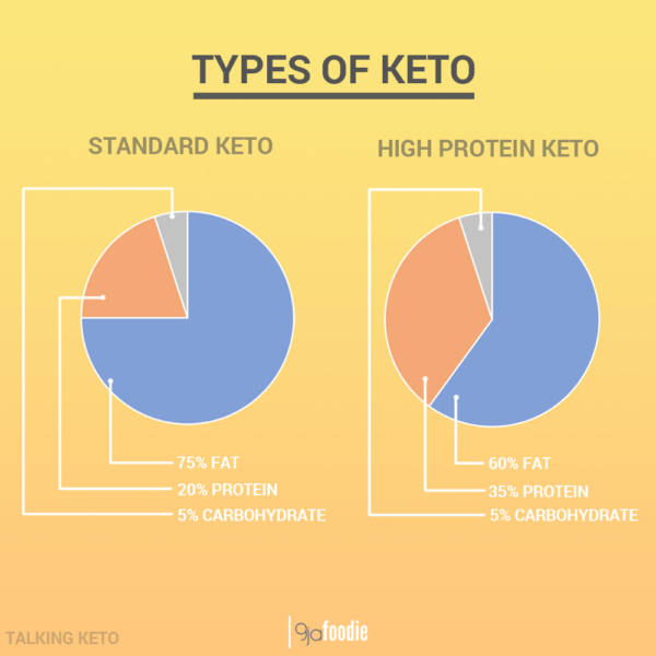 how to achieve nutritional ketosis
